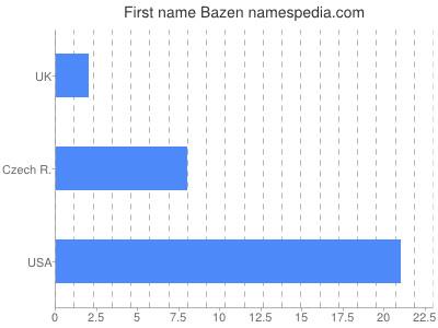 Given name Bazen