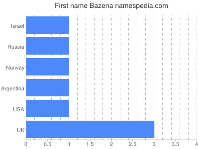 Given name Bazena