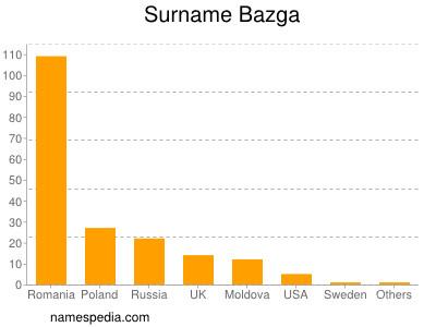 Surname Bazga