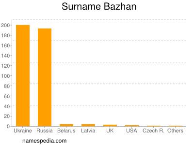 Surname Bazhan