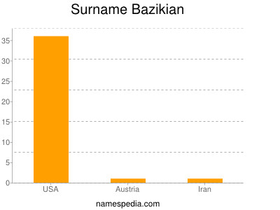 Surname Bazikian