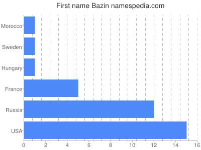 Given name Bazin