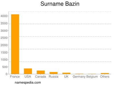 Surname Bazin