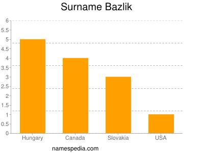 Surname Bazlik