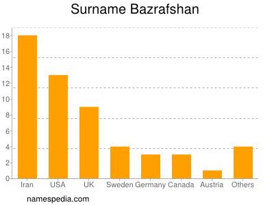 Surname Bazrafshan