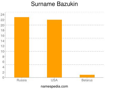 Surname Bazukin