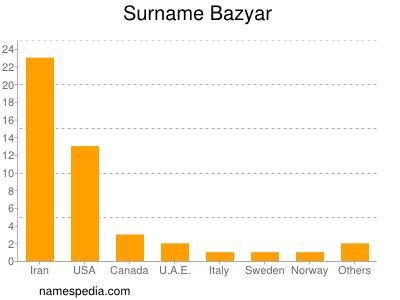 Surname Bazyar
