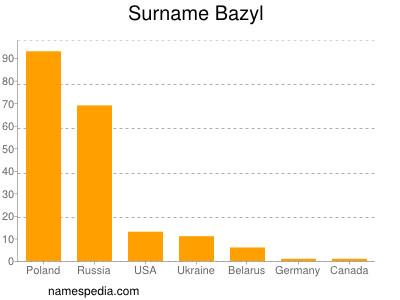 Surname Bazyl