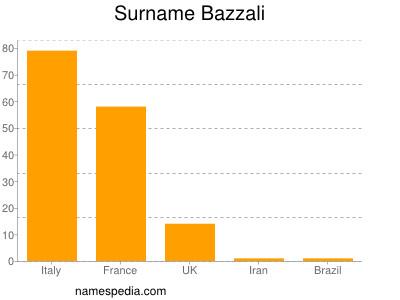 Surname Bazzali