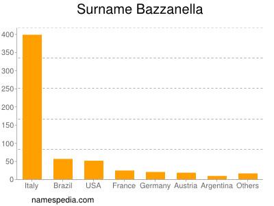 Surname Bazzanella