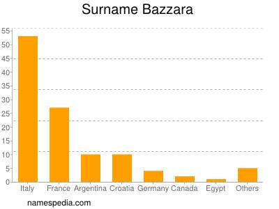 Surname Bazzara