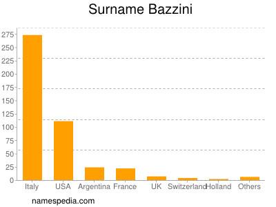 Surname Bazzini