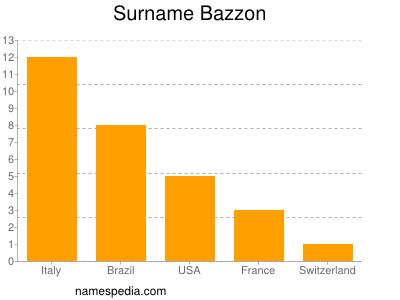 Surname Bazzon