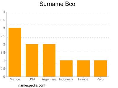Surname Bco