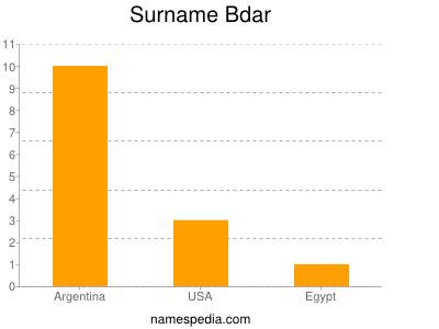 Surname Bdar