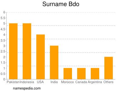 Surname Bdo