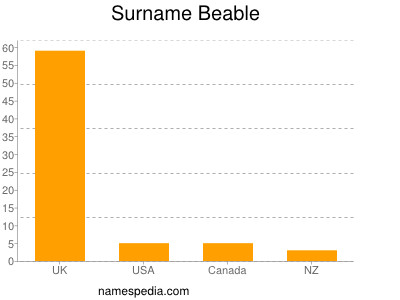 Surname Beable