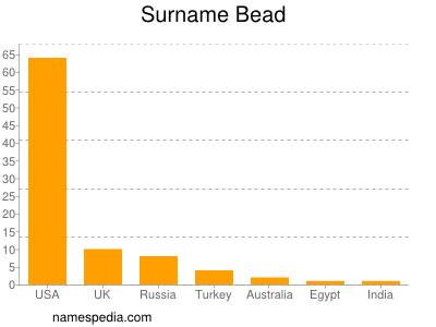 Surname Bead