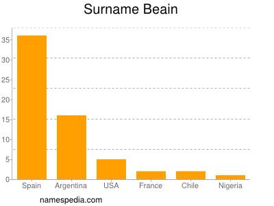 Surname Beain