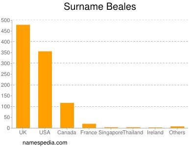 Surname Beales