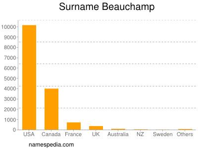 Surname Beauchamp