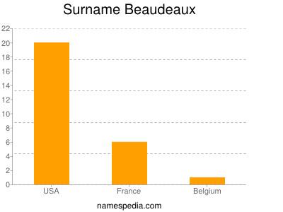 Surname Beaudeaux