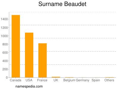 Surname Beaudet