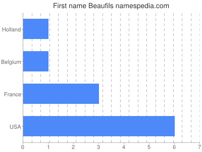 Given name Beaufils