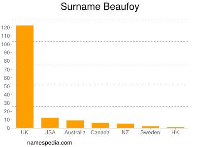 Surname Beaufoy