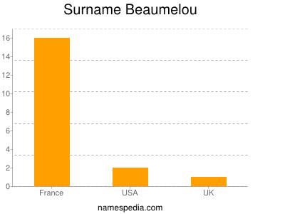 Surname Beaumelou