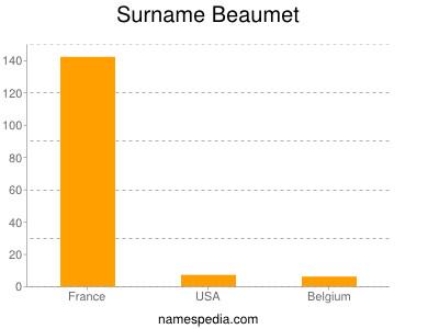 Surname Beaumet