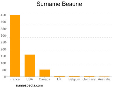 Surname Beaune