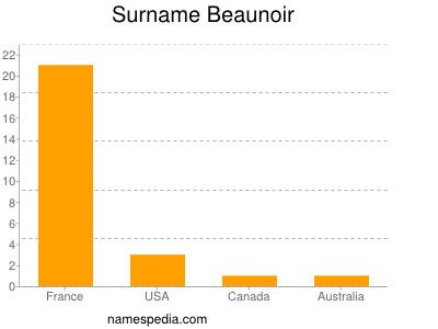 Surname Beaunoir