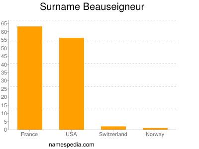 Surname Beauseigneur