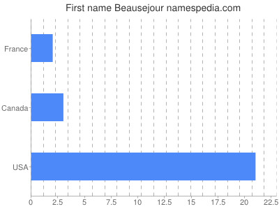 Given name Beausejour