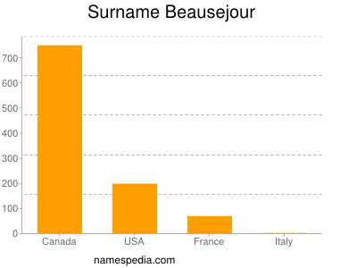 Surname Beausejour