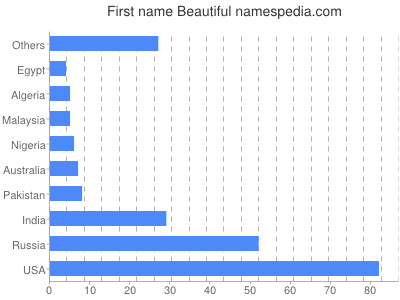 Given name Beautiful