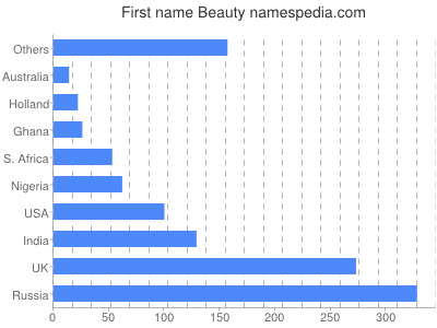 Given name Beauty