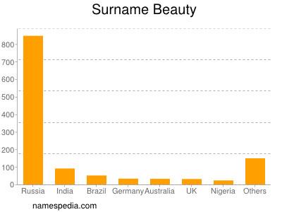 Surname Beauty