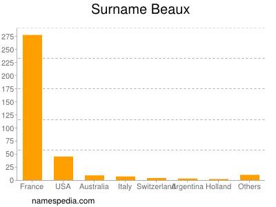 Surname Beaux