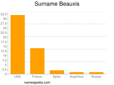 Surname Beauxis