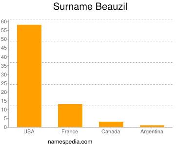 Surname Beauzil