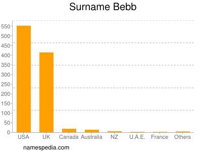 Surname Bebb