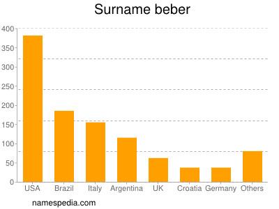 Surname Beber