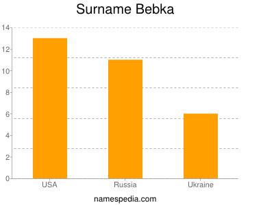 Surname Bebka