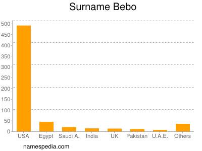 Surname Bebo