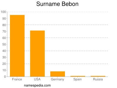 Surname Bebon
