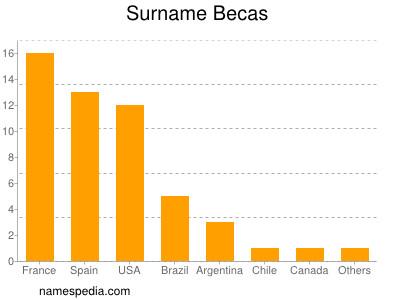 Surname Becas