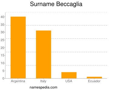 Surname Beccaglia