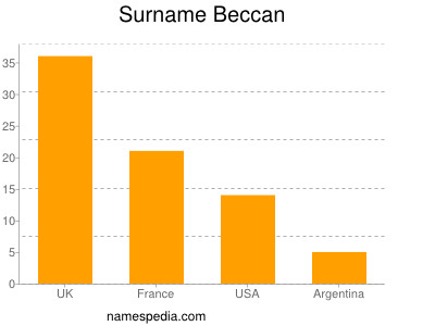 Surname Beccan
